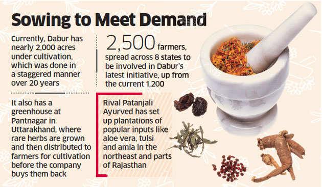 Dabur to expand herbal farms for Ayurveda push and to take on Patanjali
