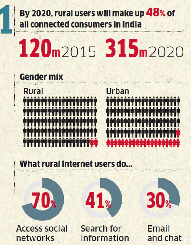 Growth in Internet to now mostly come from rural areas: Report