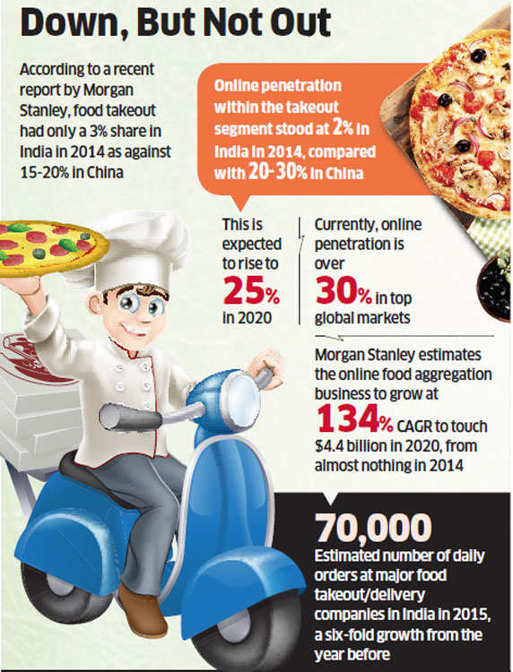 Restaurants back out from food tech startups Swiggy & Shadowfax due to high commissions, patchy delivery
