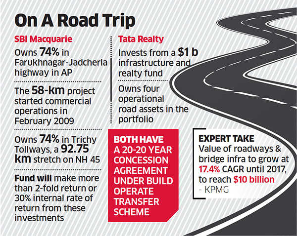 Tata Realty in talks for buying SBI-Macquarie's road assets