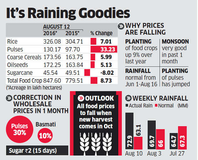 Food inflation to cool in August with prices of crops