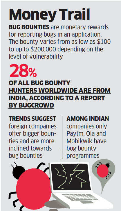 Indians top league of nerds in spotting bugs for tech companies