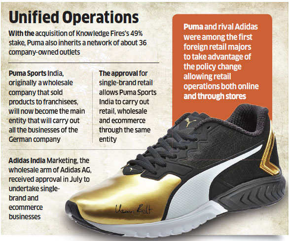 Puma goes for solo ride in India, acquires local partner Knowledge Fire's stake in joint venture