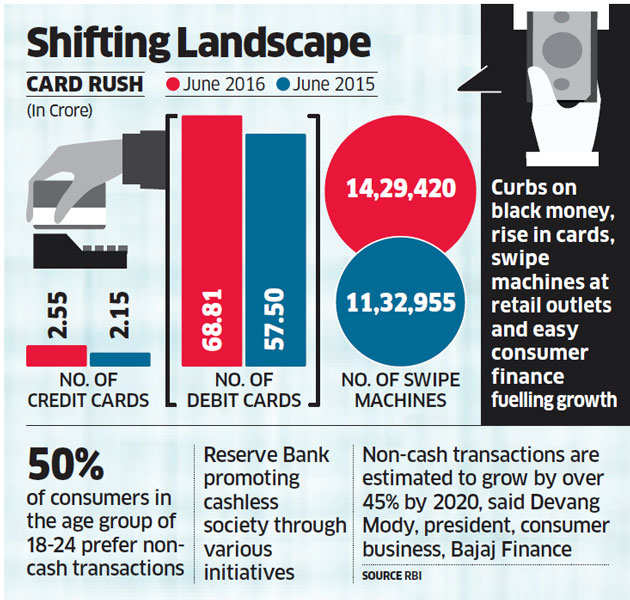 Cash no longer king: Cards become dominant mode for settling bills in urban India