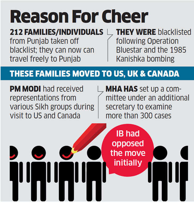 PMO scraps 32-year blacklist of 212 Sikh NRIs ahead of