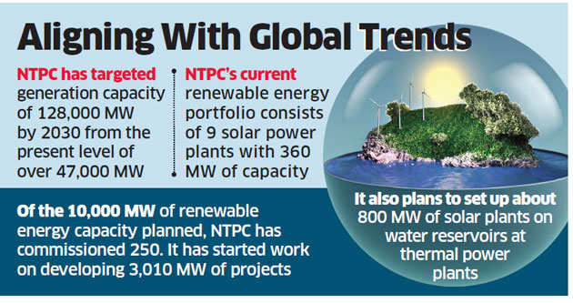 NTPC plans to become biggest renewable energy company in 10 years