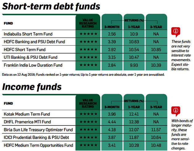 Best mutual funds for all your different financial goals