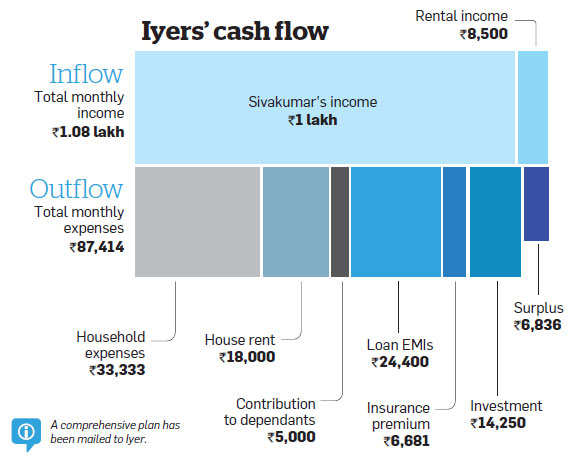 Family Finances: Iyers need to prepay loans, stagger investments to achieve financial goals