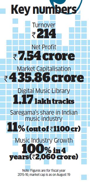 How Saregama India is using its rich portfolio of music to pivot