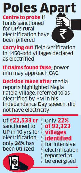 Electrification of 1,450 Uttar Pradesh villages under lens, power ministry to seek CAG audit