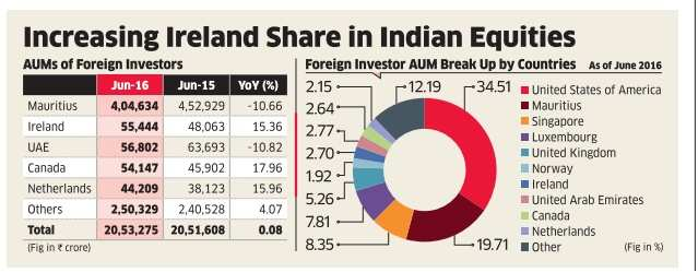 Foreign funds find new route to pump money into India