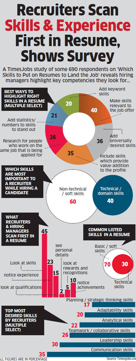 recruiters scan skills experience first in resume shows survey