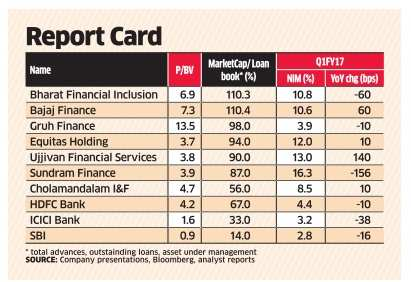 Analysts raise concerns as NBFC valuations soar