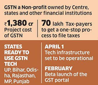 States queue up to get GST network to build back-end process
