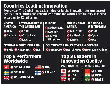 A look at India's 15-place jump in Global Innovation Index