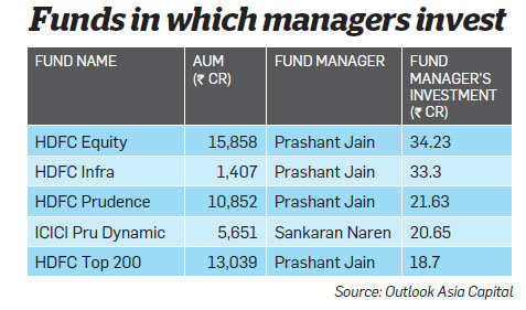 Mutual fund managers who invest their own money in the schemes they manage