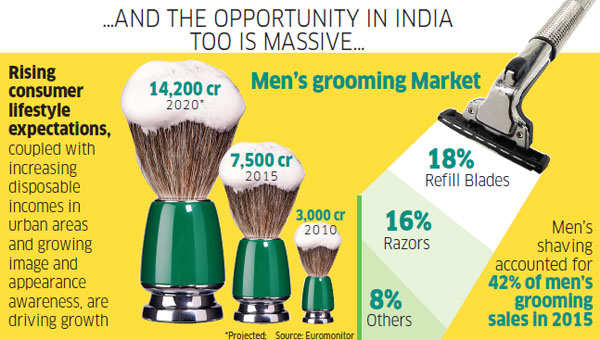 How a bunch of men's grooming startups take on the big blades in the sector