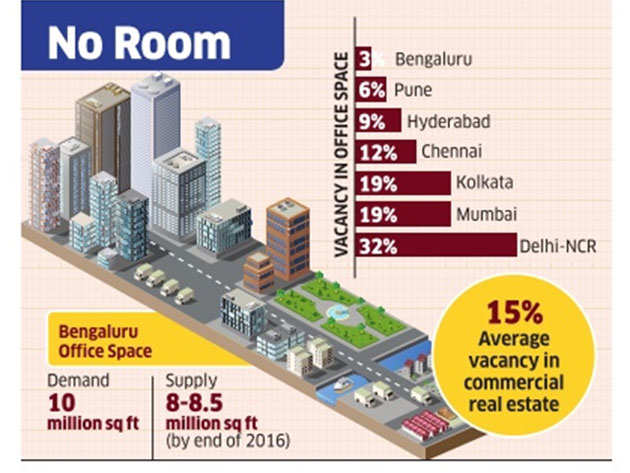 Bangalore has lowest office space vacancy of only 3 per cent