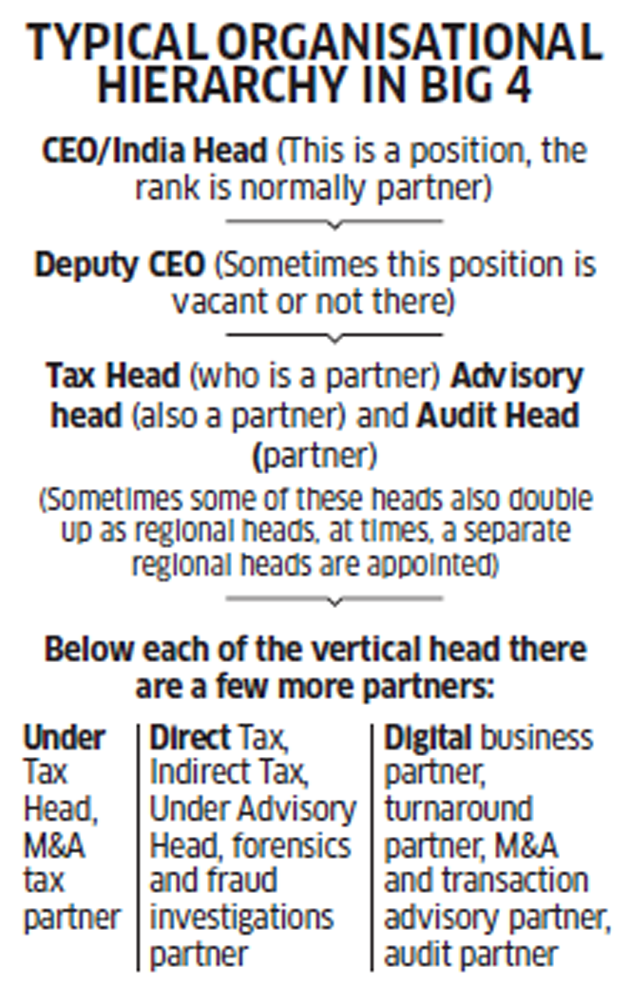 Why the rise of partners in 'Big Four' accounting firms is