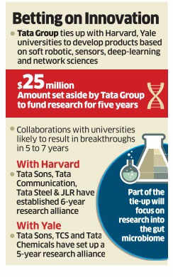 Tata Group tying up with Harvard and Yale for research; sets aside $25 million