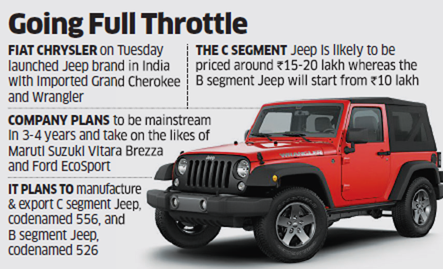 After Bringing In Luxury Suvs Jeep Plans Locally Made Vehicles In