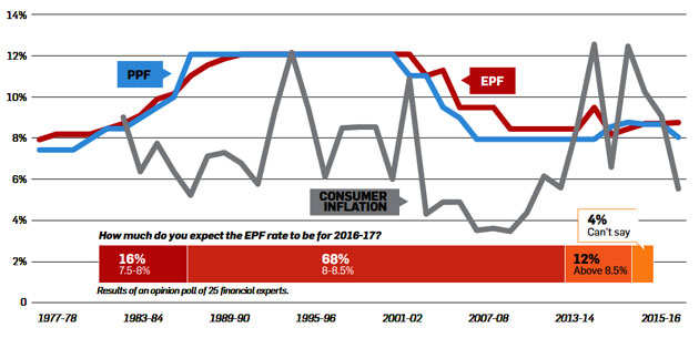 EPF's investment in equity is rising: How safe is your retirement money?