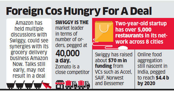 Amazon India considers investment in online food delivery startup Swiggy