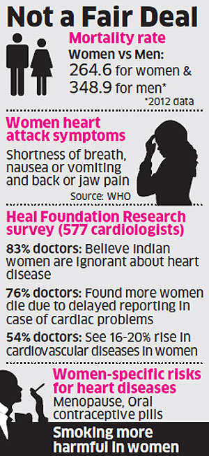 Indian women still ignorant about heart diseases; government awareness plan limited to cancer, maternal health