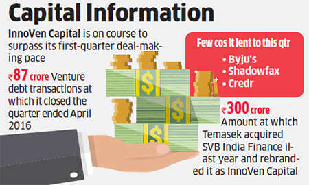 InnoVen Capital extends Rs 40 crore venture debt financing to Capillary Technologies, Simplilearn Solutions