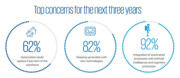 70% of Indian CEOs are scared about automation and disruptors like Jio, says KPMG survey