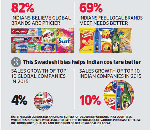 India's FMCG market is strongly supported by local companies: Study
