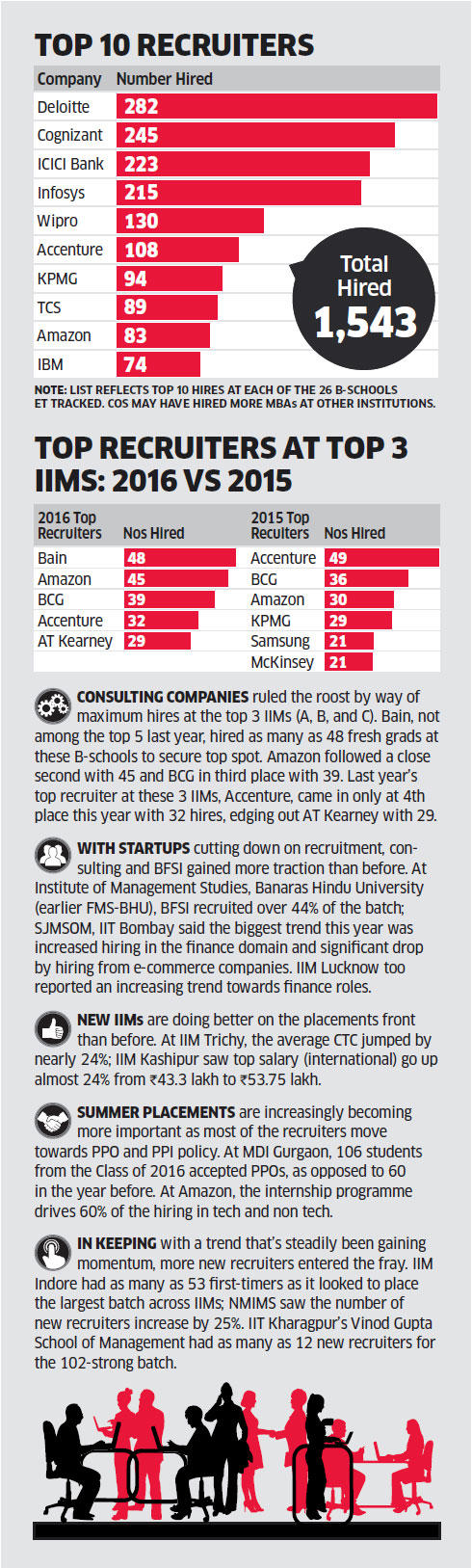 India's top campus recruiting companies of 2016 - The