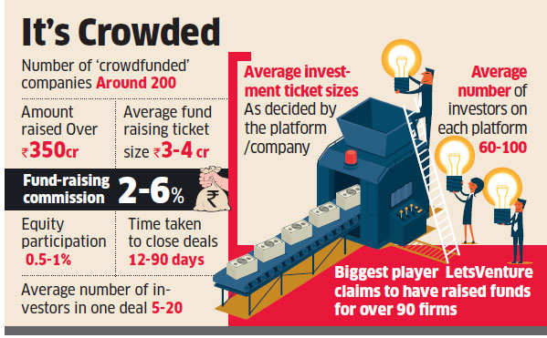 Crowd control: Sebi warning turns off crowdfunding tap for startups