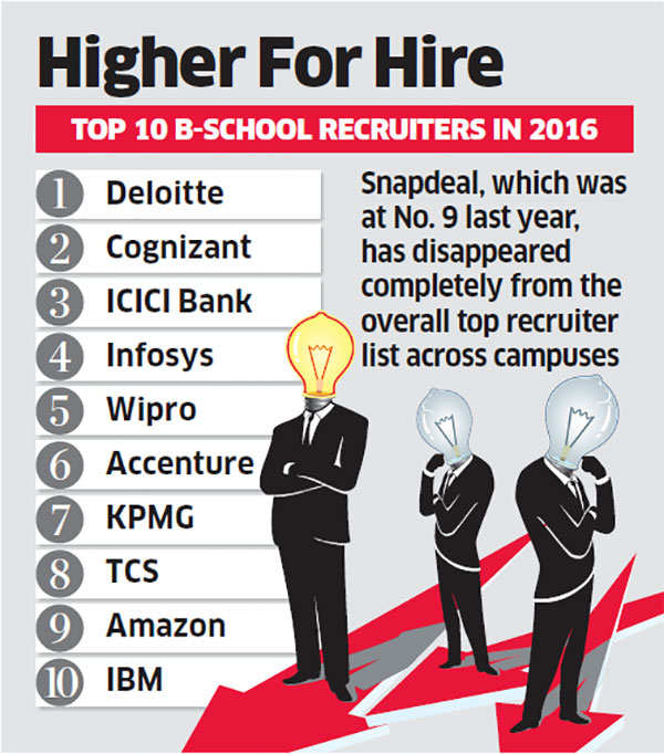 Top 10 hirers pick up 1,543 MBAs from 26 leading B-schools, almost 50% jump over last year