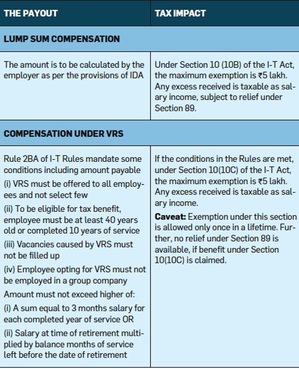 Lost your job or taking VRS? Here's how the severance payout
