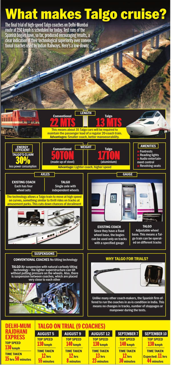 Superfast Talgo train to run from Delhi to Mumbai in 12 hours in final test run