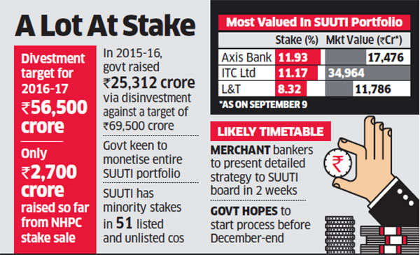 Government shortlists bankers to manage stake sale in SUUTI portfolio companies