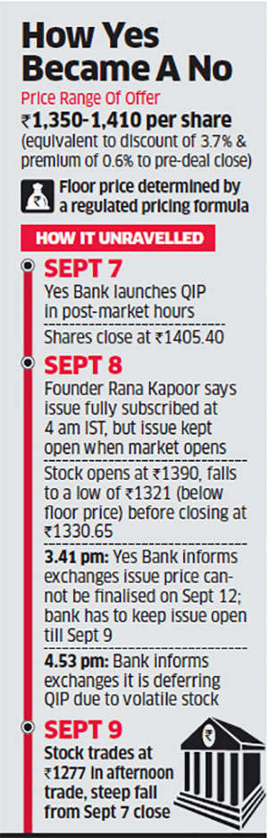 How Yes Bank's billion-dollar QIP ended in failure