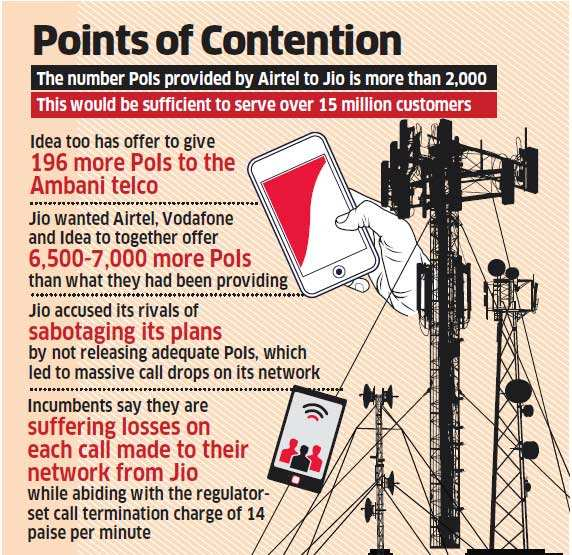 Telecom truce! Bharti Airtel agrees to take Jio's voice call, says will provide additional POIs