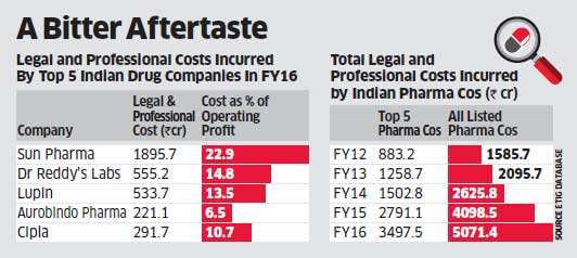 FDA norms punch a Rs 5,000 crore hole in Pharma Industry