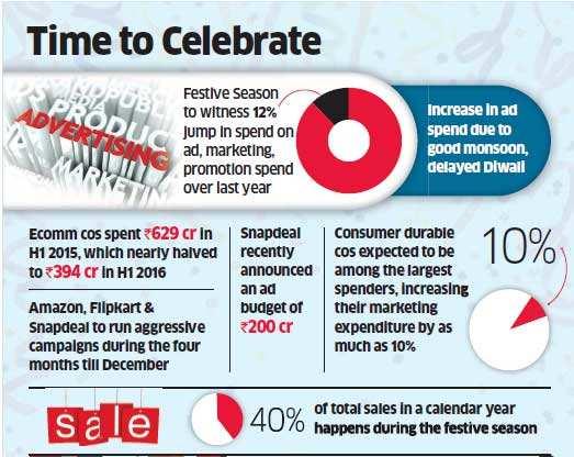 India Inc plans Rs 20,000 crore blast this festive season