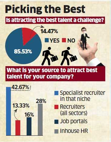 Employer branding key to attracting best talent : Survey