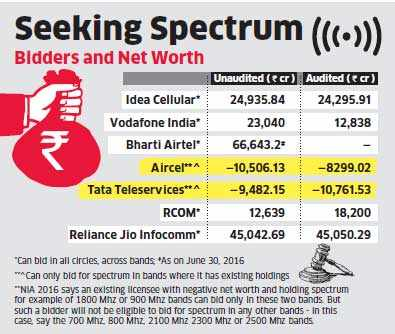 Reliance Jio files around Rs 6,500 crore deposit for upcoming spectrum sale