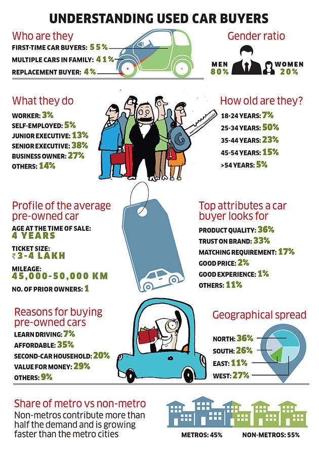 Used car market witnesses steady growth as new car sales hit a ...