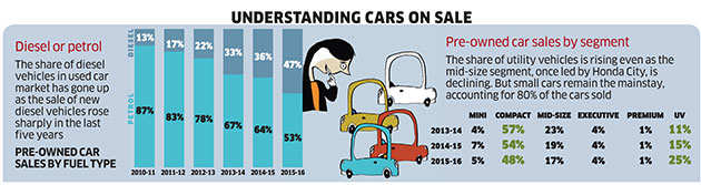 Used car market witnesses steady growth as new car sales hit a speed bump