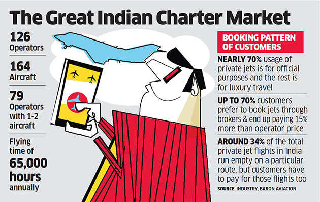 Ubers of the skies out to redefine charter flights