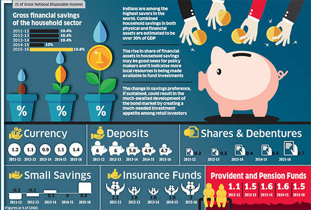 Mutual Funds, debentures score over conventional options for savings