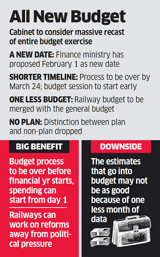 Cabinet approval for merger of Rail budget with Union budget ...