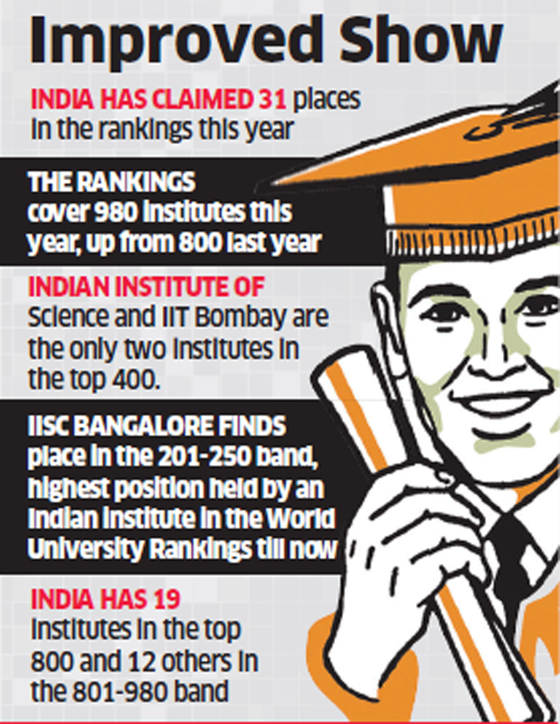 31 indian institutes in times world university rankings iisc