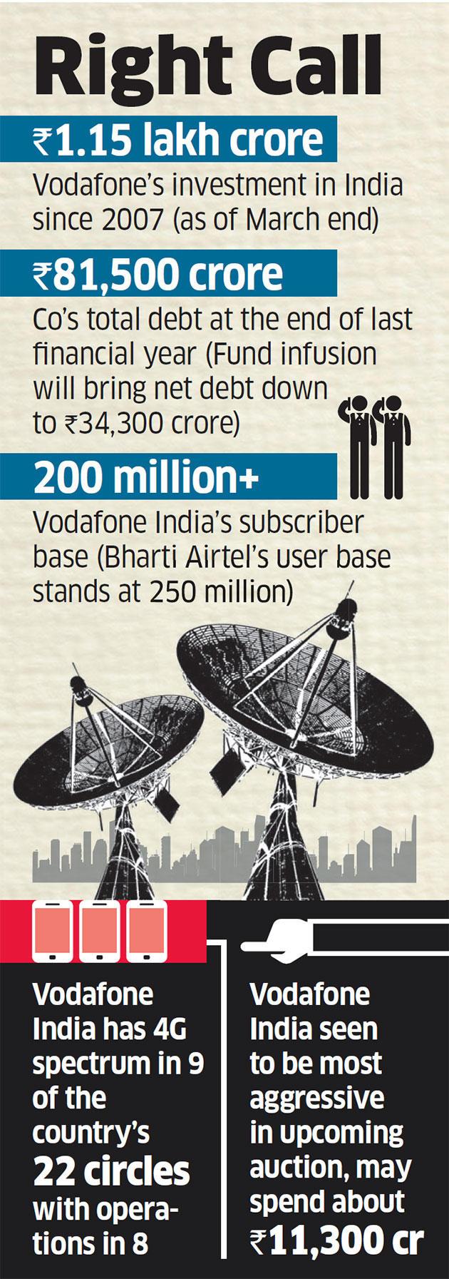 Record FDI infusion! Vodafone pumps Rs 47,700 crore to take on Jio